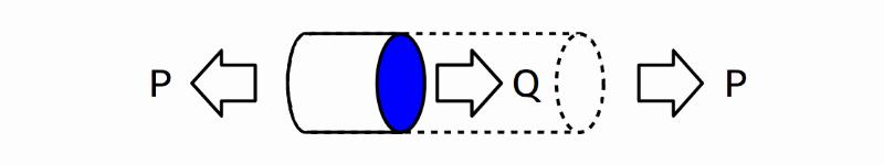 丸棒に加わる応力の少し詳しい説明