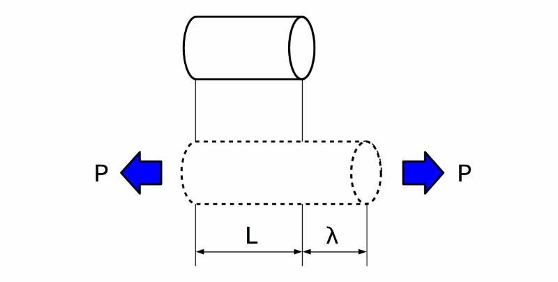 引張方向の歪(縦ひずみ)