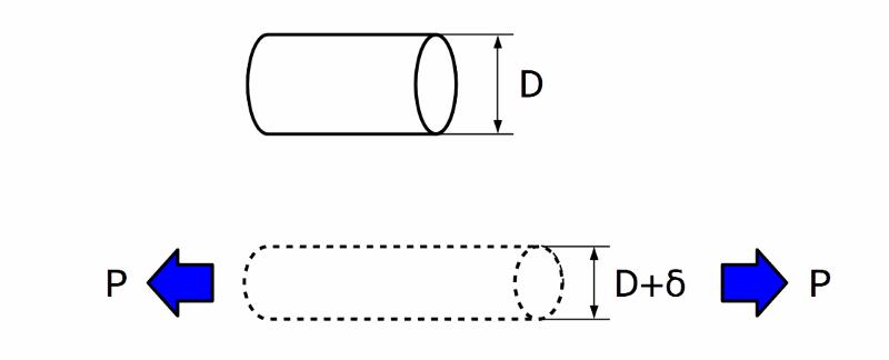 引張方向に垂直な歪(横ひずみ)