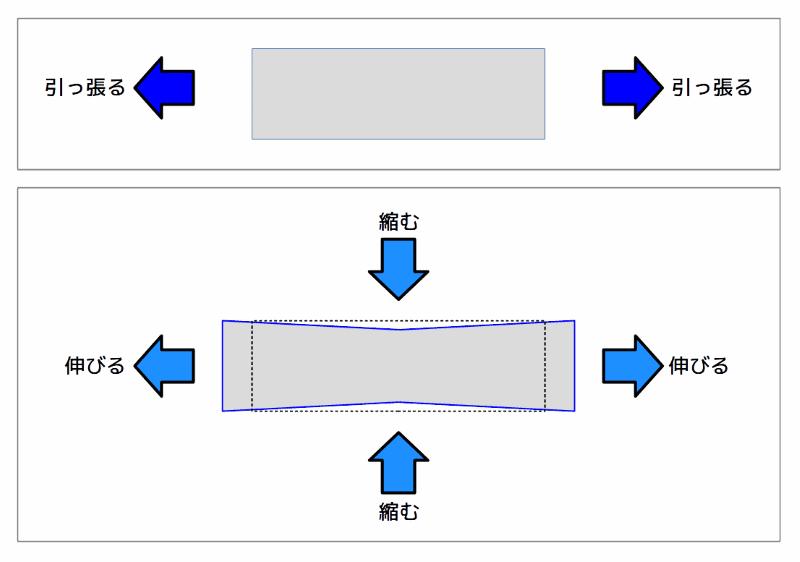 長手方向に引っ張った場合のゴム板の変形イメージ