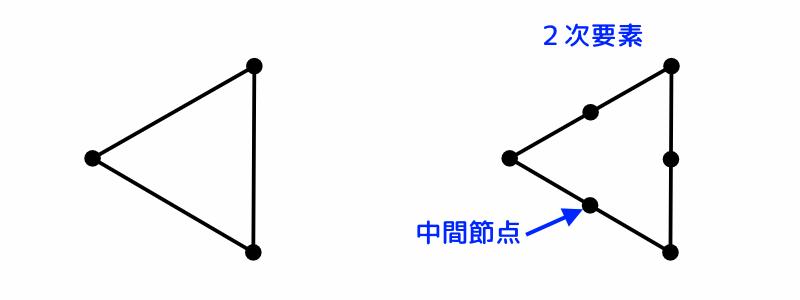 FreeCAD:シェル(三角形)の2次要素