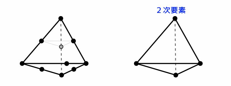 FreeCAD:シェル要素 三角錐(テトラ)