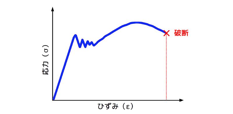 応力-歪(ひずみ)線図の一例