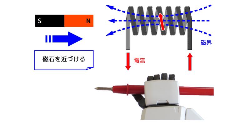 磁石とコイルによる電磁誘導のイメージ