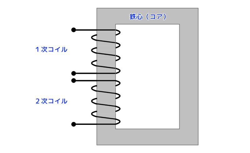 トランスの基本的な構造のイメージ