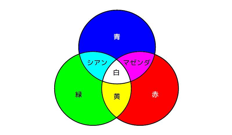 光の3原色(RGB)