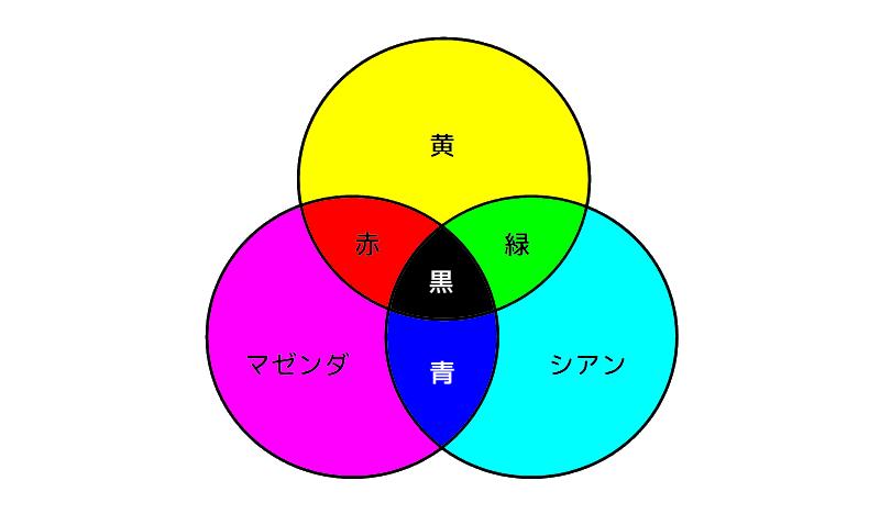 色の3原色(CMYK)