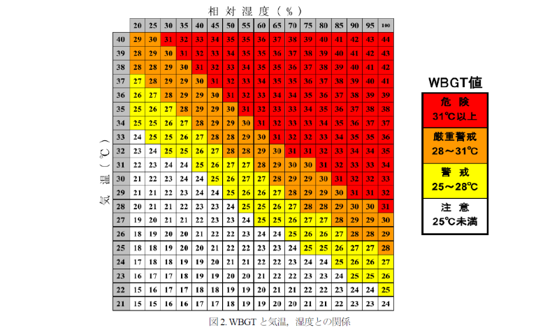 WBGTと気温・湿度との関係