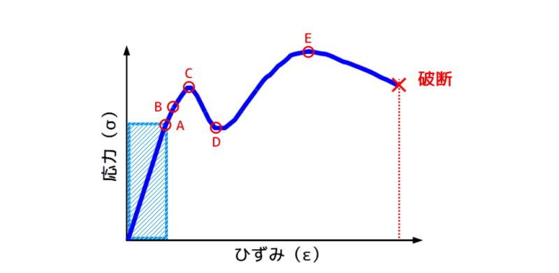 応力-ひずみ線図と弾性限度内での設計範囲