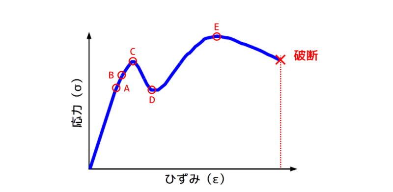 応力-ひずみ線図:鉄