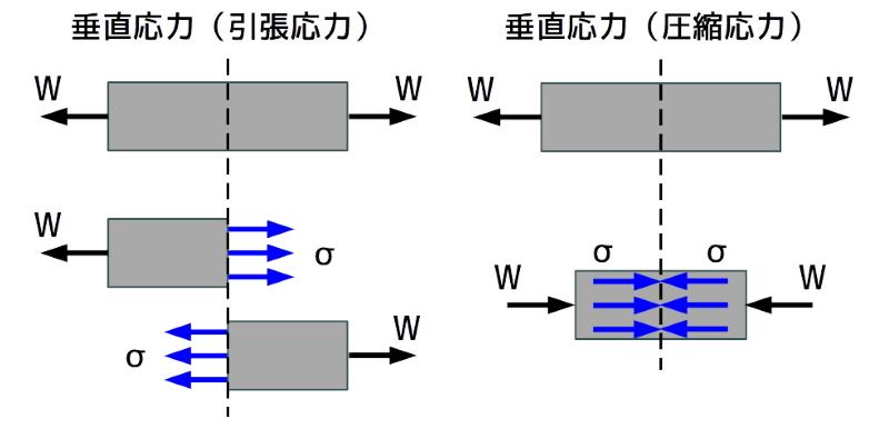 垂直応力(引張と曲げ)