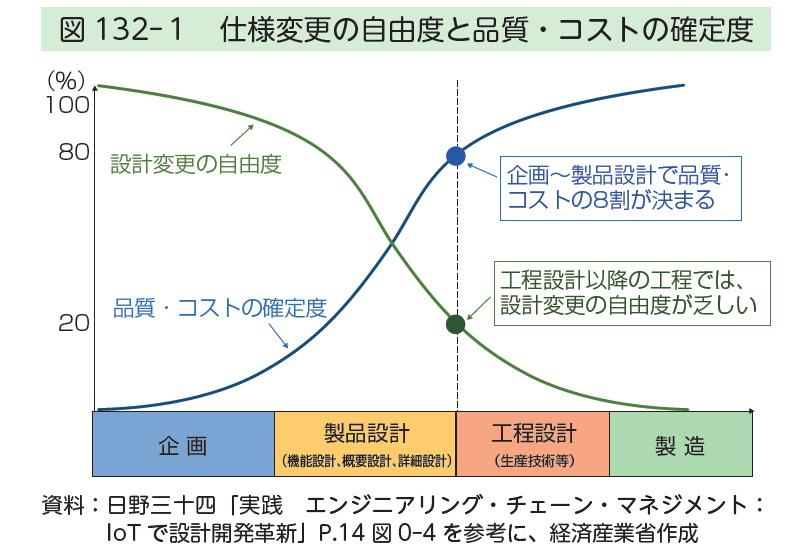 図132-1 仕様変更の自由度と品質・コストの確定度