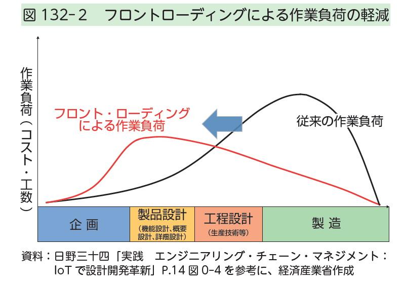 図132-2 フロントローディングによる作業負荷の軽減