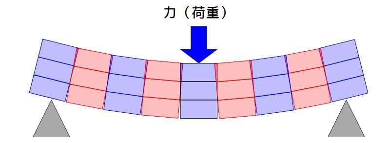 梁に荷重を加えて変形するイメージ