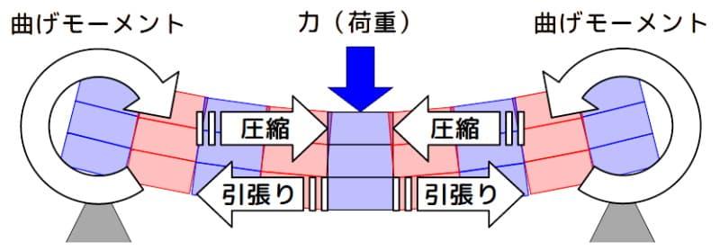 梁に荷重をかけた場合の圧縮力、引張り力と曲げモーメントのイメージ
