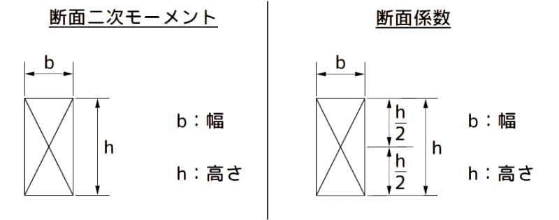 断面二次モーメントと断面係数の諸元