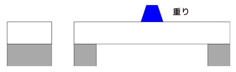 梁に重りを載せる:横置き