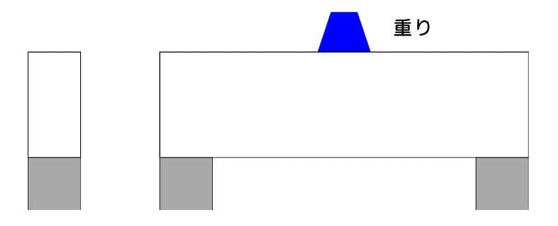 梁に重りを載せる:縦置き