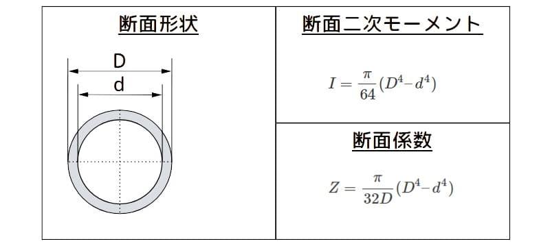 パイプの断面二次モーメントと断面係数の諸元