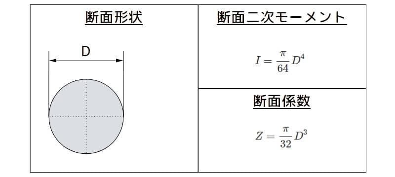 丸棒の断面二次モーメントと断面係数の諸元