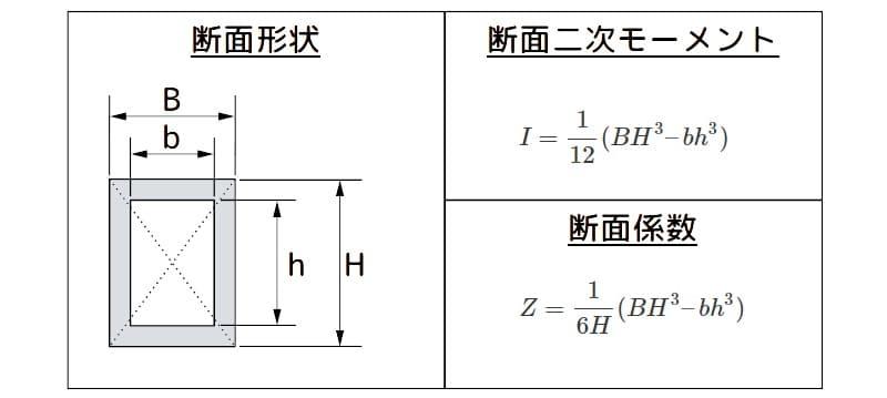 角パイプの断面二次モーメントと断面係数の諸元
