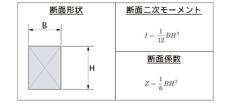 角材の断面二次モーメントと断面係数の諸元