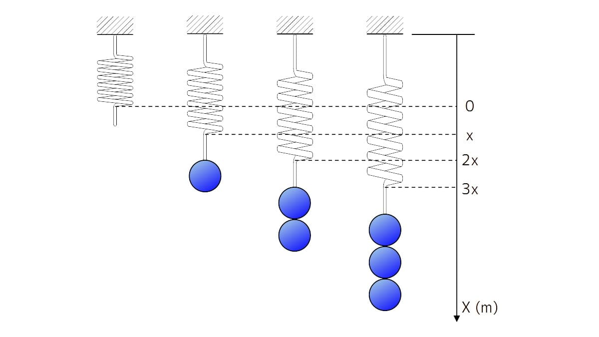 フックの法則のイメージ
