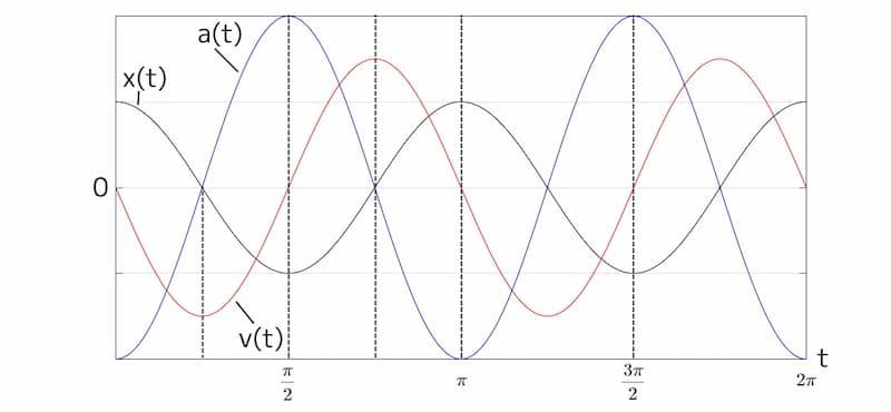単振動の変位、速度、加速度のイメージ