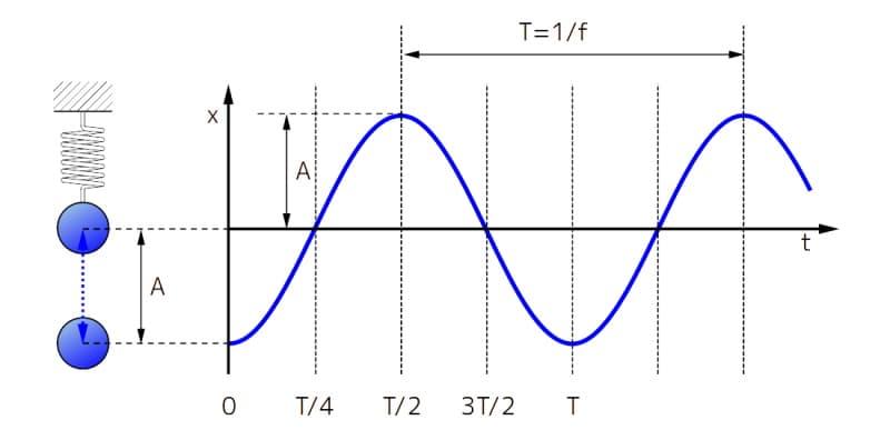 振動を表す基本的な数式