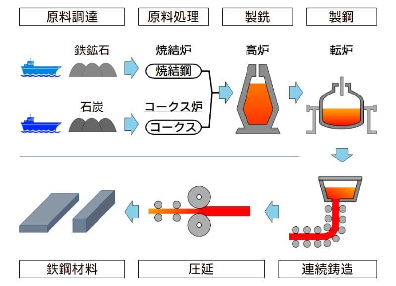 鉄鋼材料の製造プロセス