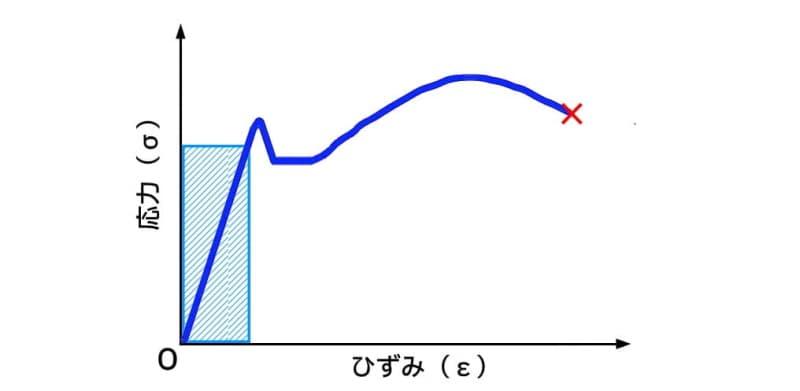 軟鋼の応力ひずみ線図と設計範囲