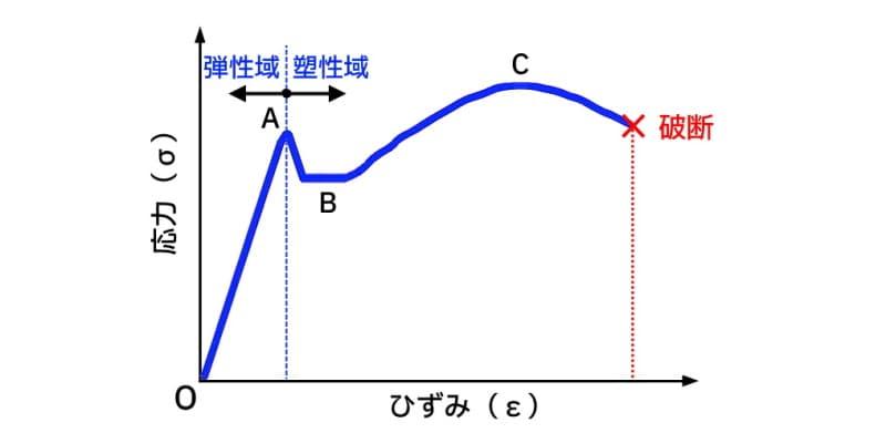 軟鋼の応力ひずみ線図のイメージ