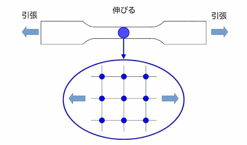 試験片と金属組織のイメージ