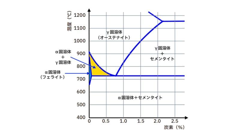 鋼(鉄-炭素)の状態図