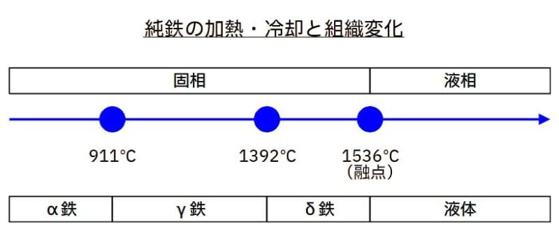 鋼(鉄-炭素)の過熱・冷却と組織変化